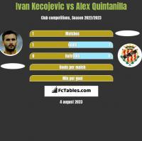 Ivan Kecojevic vs Alex Quintanilla h2h player stats