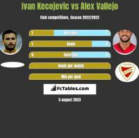 Ivan Kecojevic vs Alex Vallejo h2h player stats