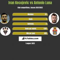 Ivan Kecojević vs Antonio Luna h2h player stats