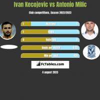 Ivan Kecojević vs Antonio Milic h2h player stats