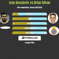 Ivan Kecojevic vs Brian Olivan h2h player stats