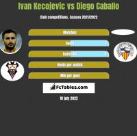 Ivan Kecojević vs Diego Caballo h2h player stats