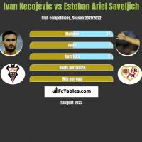 Ivan Kecojević vs Esteban Ariel Saveljich h2h player stats