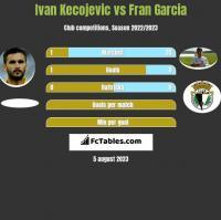 Ivan Kecojević vs Fran Garcia h2h player stats