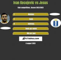 Ivan Kecojevic vs Jesus h2h player stats