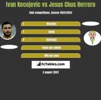 Ivan Kecojevic vs Jesus Chus Herrero h2h player stats