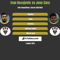 Ivan Kecojević vs Jose Caro h2h player stats