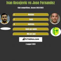 Ivan Kecojevic vs Jose Fernandez h2h player stats