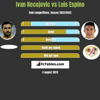 Ivan Kecojevic vs Luis Espino h2h player stats