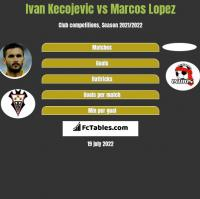 Ivan Kecojevic vs Marcos Lopez h2h player stats