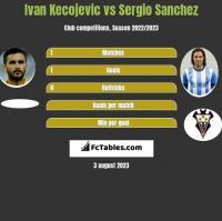 Ivan Kecojević vs Sergio Sanchez h2h player stats