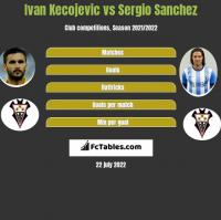 Ivan Kecojevic vs Sergio Sanchez h2h player stats