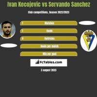 Ivan Kecojevic vs Servando Sanchez h2h player stats