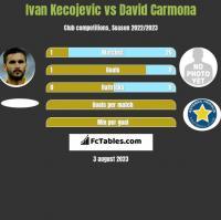 Ivan Kecojevic vs David Carmona h2h player stats