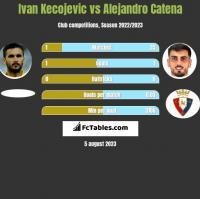 Ivan Kecojević vs Alejandro Catena h2h player stats