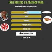Ivan Klasnic vs Anthony Ujah h2h player stats