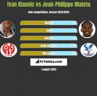 Ivan Klasnic vs Jean-Philippe Mateta h2h player stats