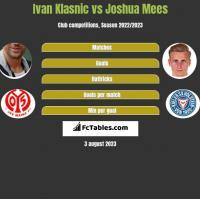 Ivan Klasnic vs Joshua Mees h2h player stats