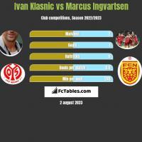 Ivan Klasnic vs Marcus Ingvartsen h2h player stats
