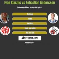 Ivan Klasnic vs Sebastian Andersson h2h player stats