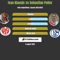 Ivan Klasnic vs Sebastian Polter h2h player stats