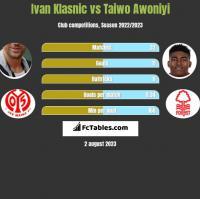 Ivan Klasnic vs Taiwo Awoniyi h2h player stats