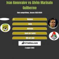 Ivan Konovalov vs Alvim Marinato Guilherme h2h player stats