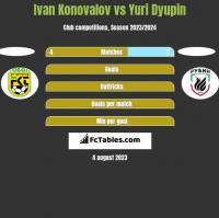 Ivan Konovalov vs Yuri Dyupin h2h player stats
