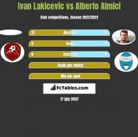 Ivan Lakicevic vs Alberto Almici h2h player stats