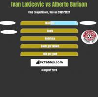 Ivan Lakicevic vs Alberto Barison h2h player stats