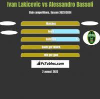 Ivan Lakicevic vs Alessandro Bassoli h2h player stats