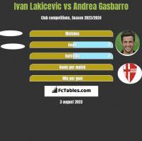 Ivan Lakicevic vs Andrea Gasbarro h2h player stats