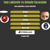 Ivan Lakicevic vs Antonio Caracciolo h2h player stats