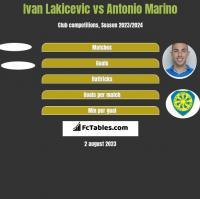 Ivan Lakicevic vs Antonio Marino h2h player stats
