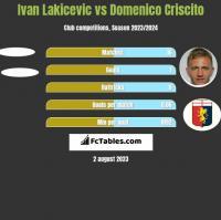 Ivan Lakicevic vs Domenico Criscito h2h player stats