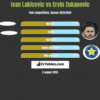 Ivan Lakicevic vs Ervin Zukanovic h2h player stats