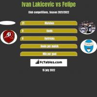 Ivan Lakicevic vs Felipe h2h player stats