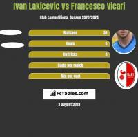 Ivan Lakicevic vs Francesco Vicari h2h player stats