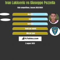 Ivan Lakicevic vs Giuseppe Pezzella h2h player stats