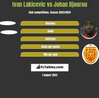 Ivan Lakicevic vs Johan Djourou h2h player stats
