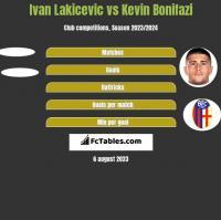 Ivan Lakicevic vs Kevin Bonifazi h2h player stats