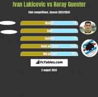 Ivan Lakicevic vs Koray Guenter h2h player stats