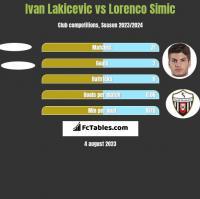 Ivan Lakicevic vs Lorenco Simic h2h player stats