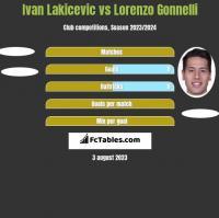 Ivan Lakicevic vs Lorenzo Gonnelli h2h player stats
