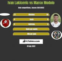 Ivan Lakicevic vs Marco Modolo h2h player stats