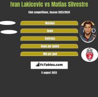 Ivan Lakicevic vs Matias Silvestre h2h player stats