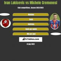 Ivan Lakicevic vs Michele Cremonesi h2h player stats