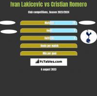 Ivan Lakicevic vs Cristian Romero h2h player stats