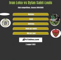 Ivan Leko vs Dylan Saint-Louis h2h player stats