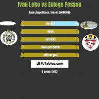 Ivan Leko vs Euloge Fessou h2h player stats